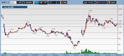 出前館の株価チャート