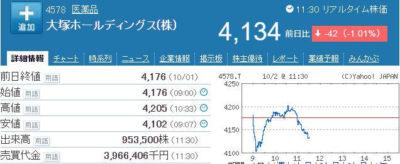 大塚HD株価