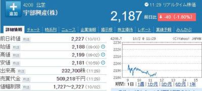 宇部興産株価