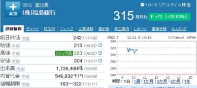 福島銀行株価
