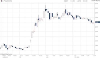 レアジョブの株価チャート