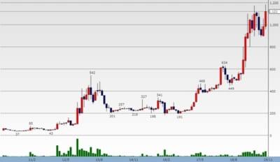 サニーサイドアップ株価チャート