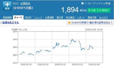 SHINPO(シンポ)チャート