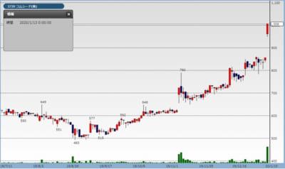 コムシードの株価チャート