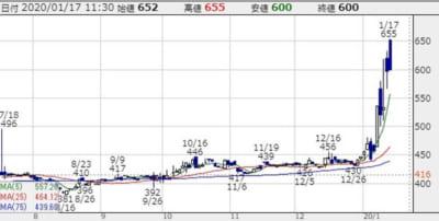 川本産業の株価チャート