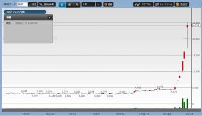 ソレキア株価チャート