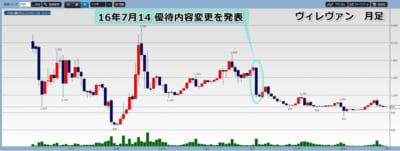 ヴィレッジヴァンガードコーポレーション株価チャート