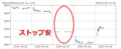 マーケットエンタープライズのチャート