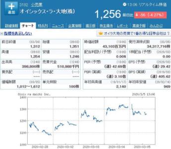 オイシックス株価チャート