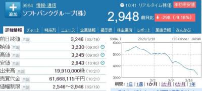 ソフトバンクグループのチャート