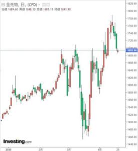 金先物価格のチャート
