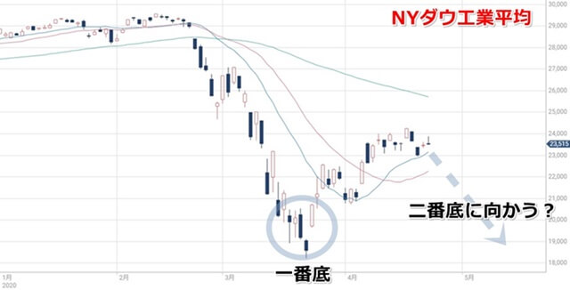 nydow-chart