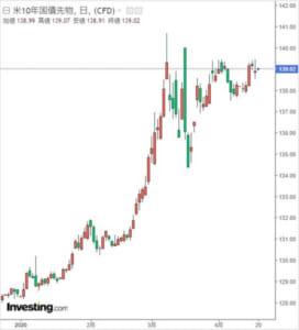 米国10年債先物チャート
