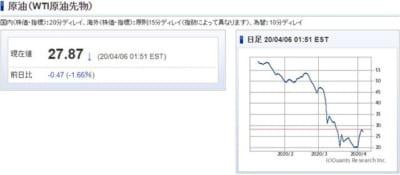 原油先物価格チャート