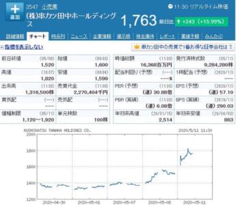 串カツ田中株価チャート