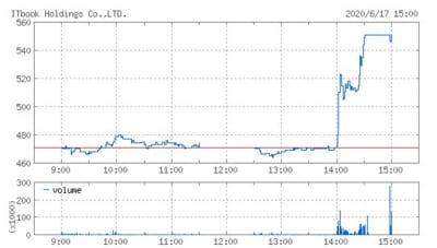 ITbookホールディングス株価
