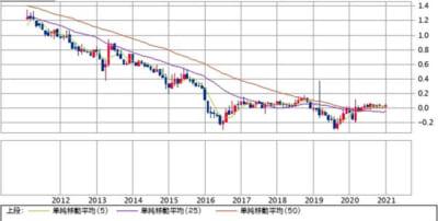 日本国債10年債利回り