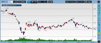 ファミマの株価チャート