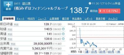 みずほ株価