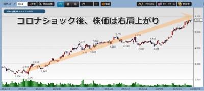 モノタロウの株価チャート