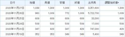 リード株価情報