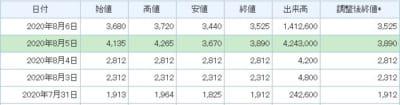 ベガコーポレーション株価