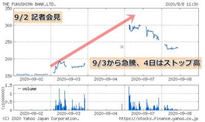 福島銀行株価チャート