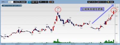 ITbookホールディングスの株価チャート