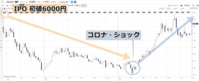 メルカリ株価チャート