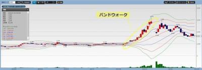 バンクオブイノベーション株価チャート