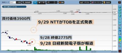 TOB銘柄:NTTドコモ