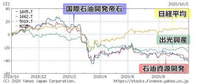 石油関連株チャート