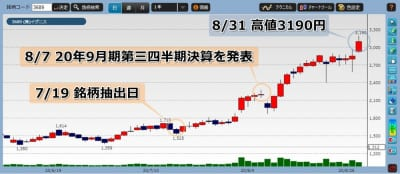 株価 イグニス