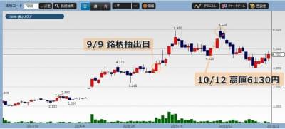 リグアの株価チャート
