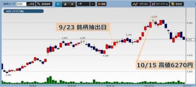 メドピアの株価チャート