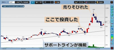 ITbookホールディングス株価チャート