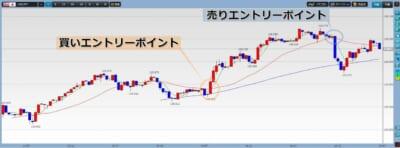 スキャルピング:ドル円チャート