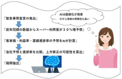 人間とAIの思考回路