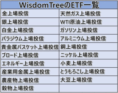 WisdomTreeのETF一覧