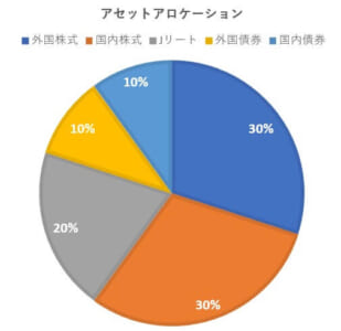 アセットアロケーションの円グラフ