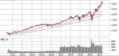 iDeCoスイッチング:S&P500