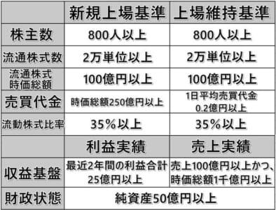 東証再編:東証プライム市場上場条件