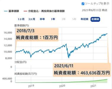 インデックス投資:S&P500