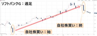 自社株買い ソフトバンクGチャート