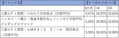インデックスファンド 日経平均