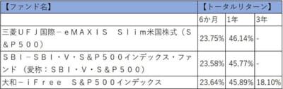 インデックスファンド S&P500