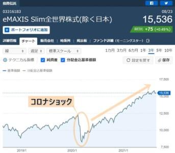 投資信託 大損 チャート