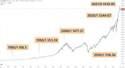 インデックス投資 S&P500